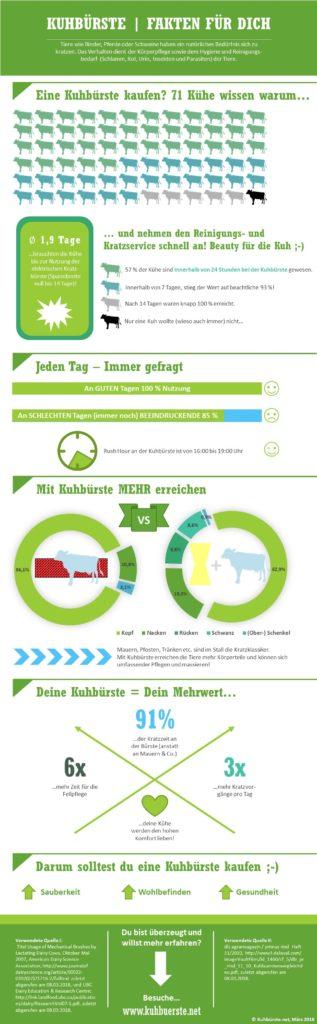 Kuh-Viehbürste Infografik - Harte Fakten